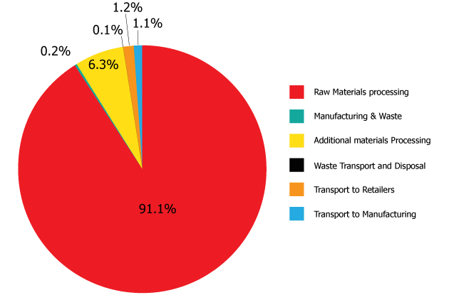 Percentage breakdown of emissions for virgin cotton pencil case